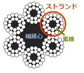 ワイヤ構成 (1)