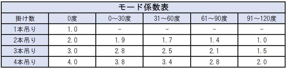 モード係数表